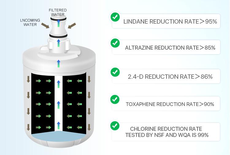 maytag refrigerator filter