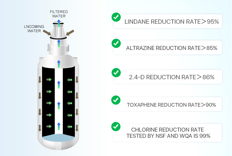carbon water filter replacement cartridge